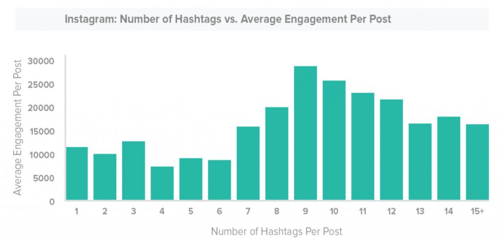 hashtag engagement